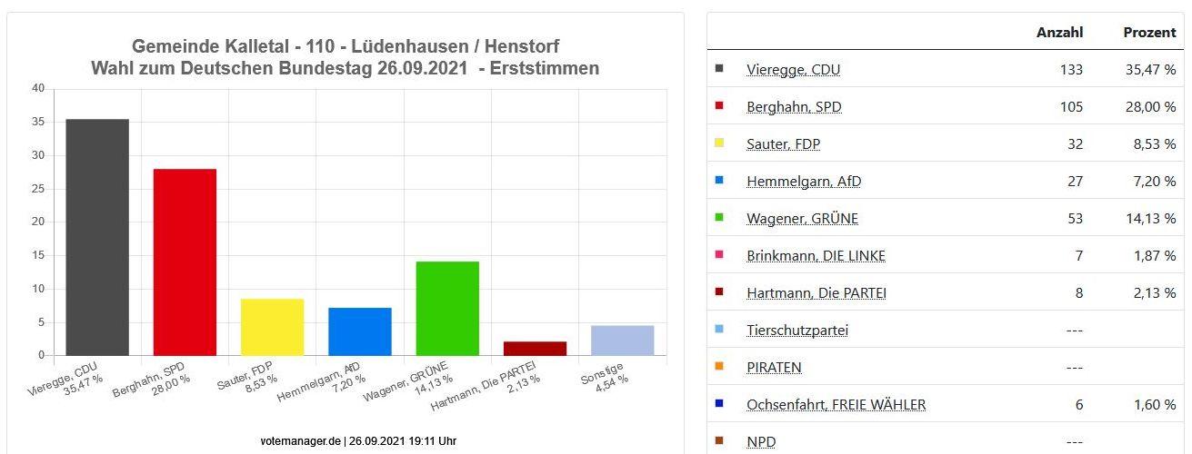 Ergebnisse Lüdenhausen Bundestagwahl 26.09.2021