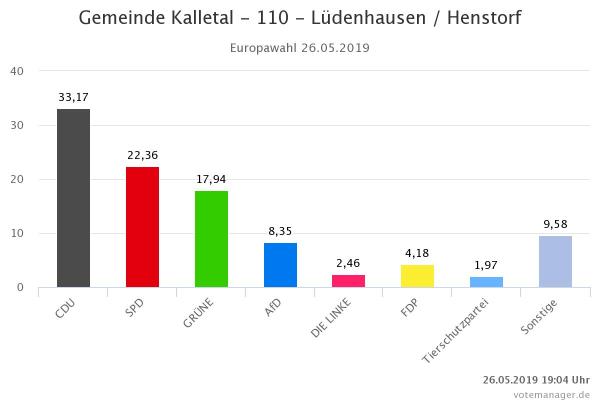 Europawahl 2019 – so hat Lüdenhausen gewählt