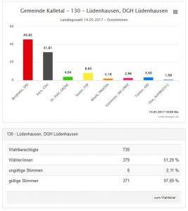 landtagswahl2017erststimmen
