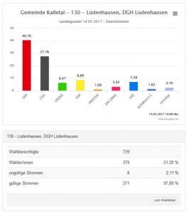 landtagswahl2017zweitstimmen